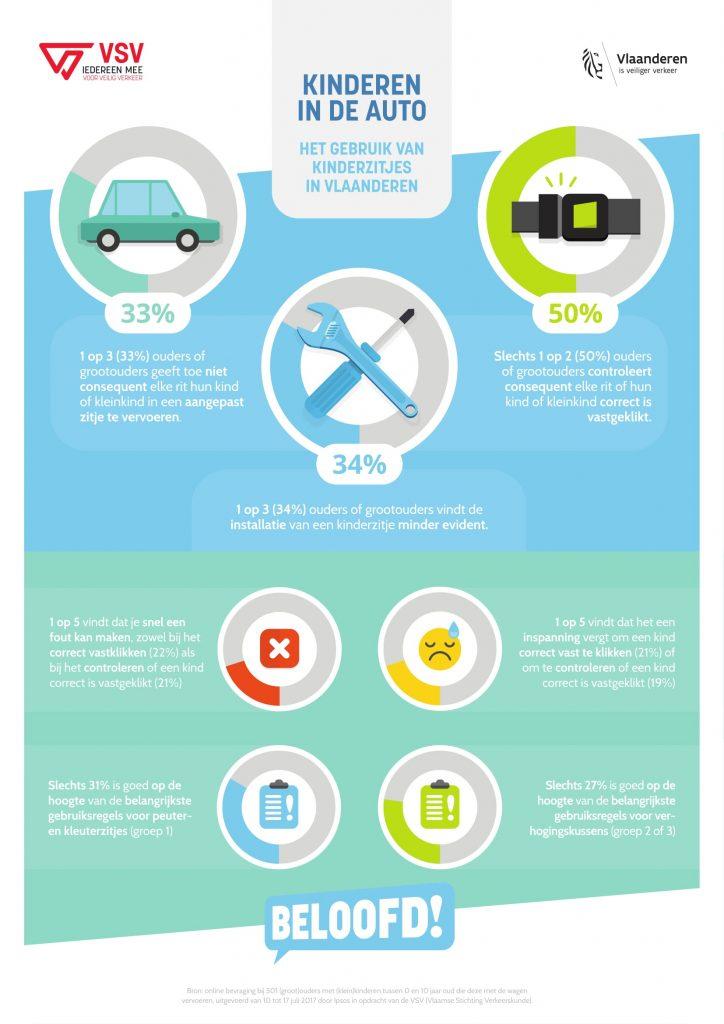infografiek, kinderzitje, vsv, mobiliteit, veilig verkeer, autozitje, autostoeltje